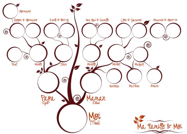 8 Idées De Arbre Génèalogique Arbre Généalogique Genealogie Arbre