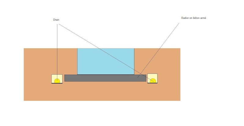 Conseil sur la dalle for Radier piscine beton