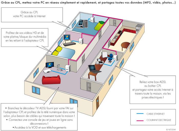 schema prise cpl. Black Bedroom Furniture Sets. Home Design Ideas
