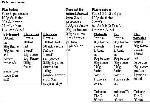 des petits r 233 capitulatifs des recettes en tc