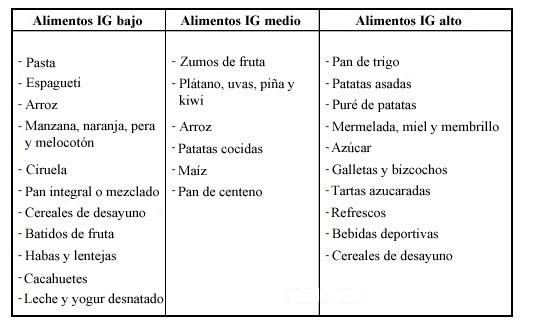 Ndice gluc mico elevado vs bajo ndice gluc mico - Alimentos con indice glucemico bajo ...