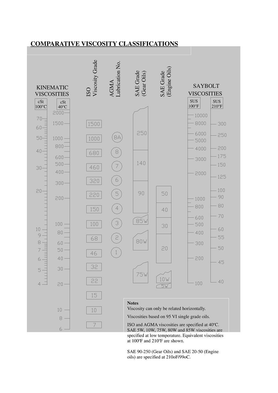 tableau equivalence filtre a huile pdf