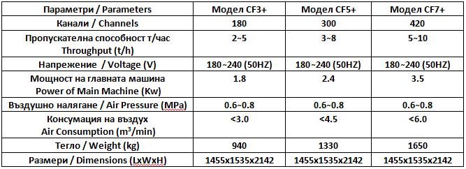 Цветен зърнен сортировач – серия CF+
