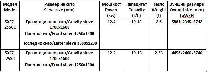 Въздушно-ситов сепаратор с гравитационна маса