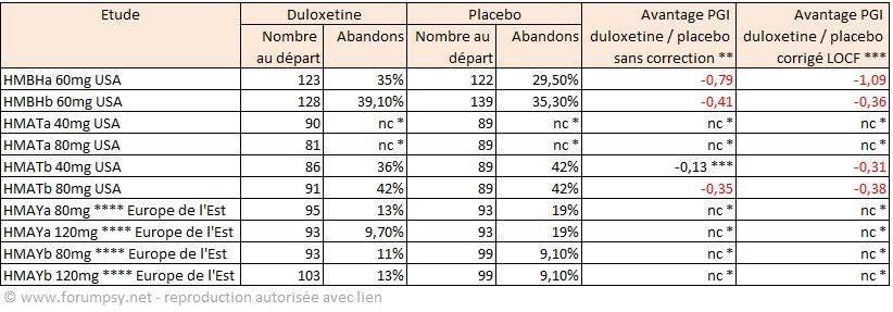 Duloxétine - Synthèse des abandons et de leur effet sur les résultats en PGI