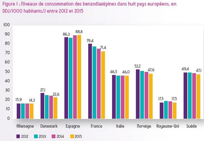 Comparaison des consommations de benzodiazépines Angleterre / France - 2008-2011