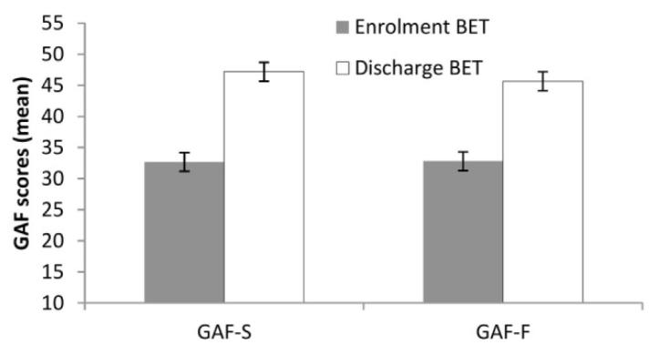 Thérapie d'Exposition Basale - Norvege - Résultats GAF - Evaluation Globale de Fonctionnement