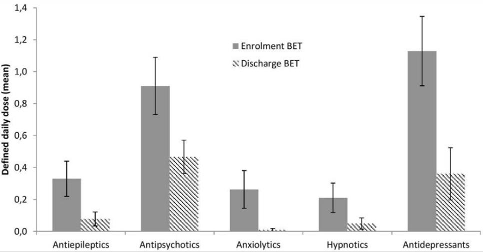 Thérapie d'Exposition Basale - Norvege - Résultats sur le DDD psychotropes