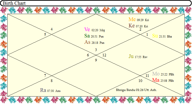 Destiny Point in Vedic Astrology