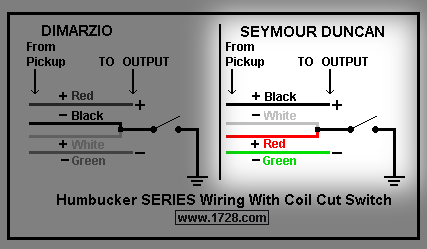 for reference, also have a look at this sd wiring diagram for a typical  'fat' strat  there's no coil split shown but you can double check your  basic wiring: